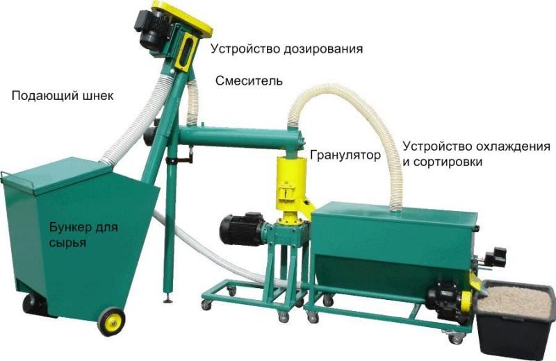 Линия гранулирования биомассы  MGL 100  200  400  600  800